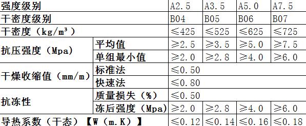 蒸压轻质加气混凝土板基本性能表